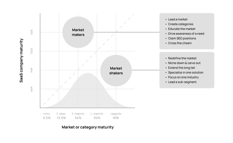 Create_or_carve_out_your-nich-as-part-of-your-b2b-saas-go-to-market-strategy