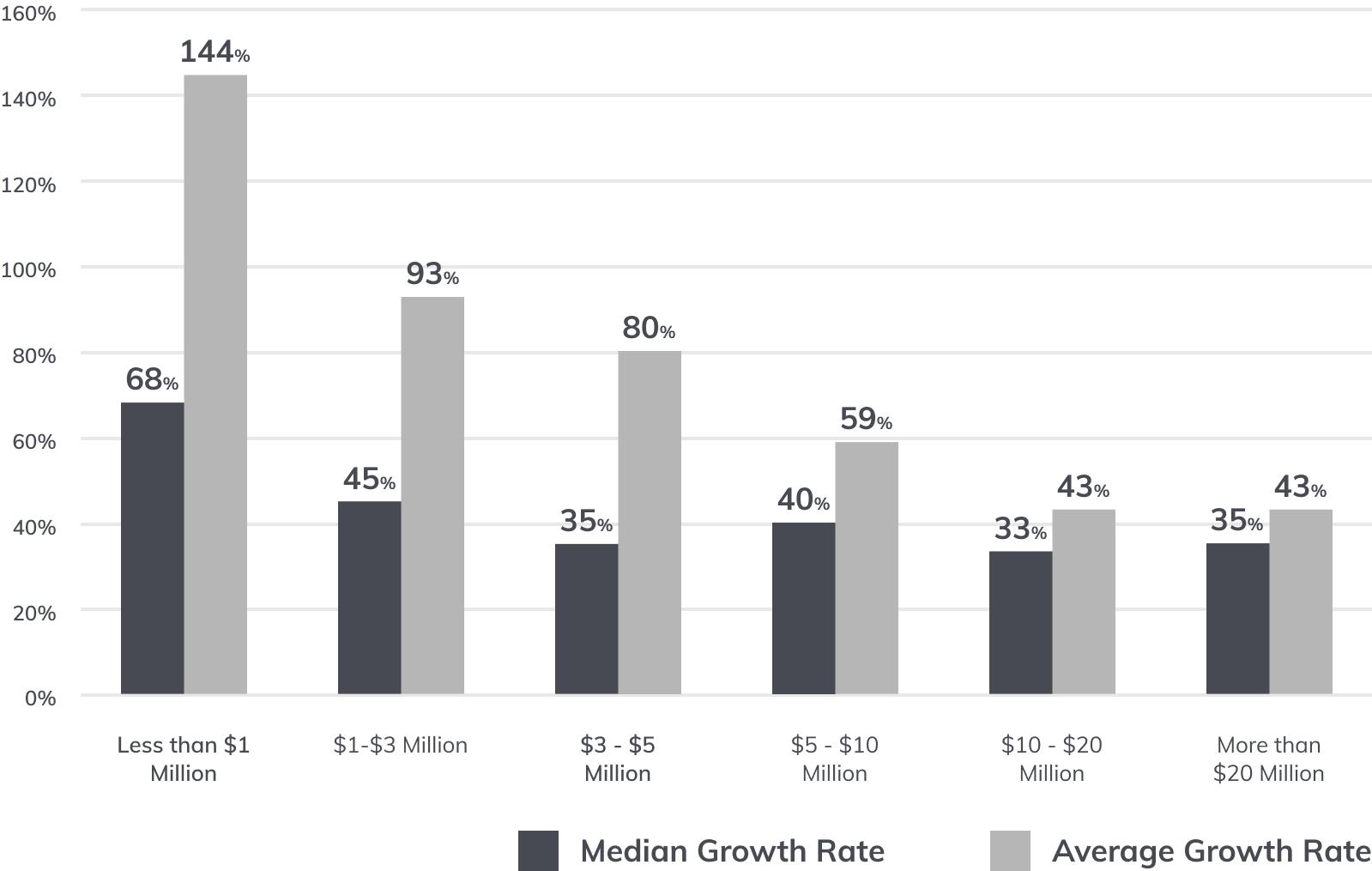 B2B SaaS Growth Rates for various B2B SaaS Marketing Strategies