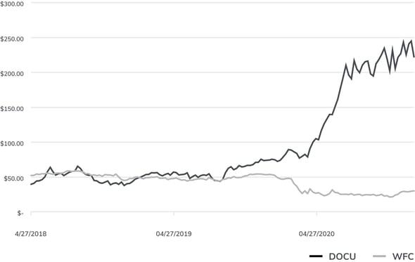 saas growth momentum