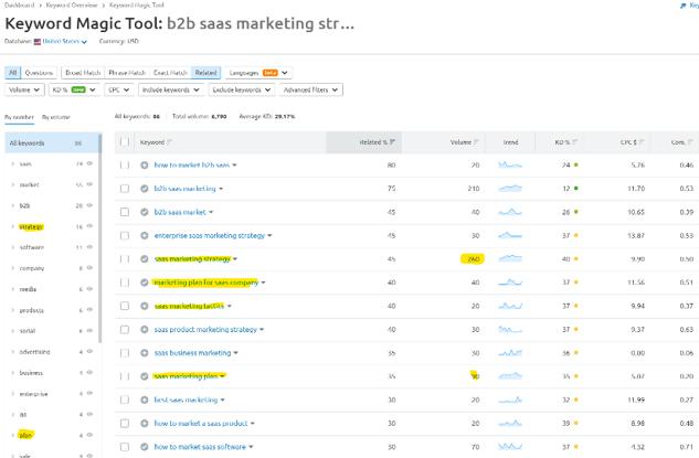 b2b saas marketing strategy keywords