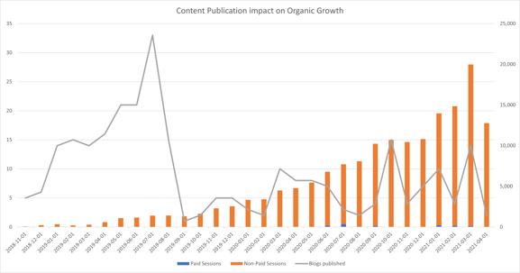 content-publishing-impact-b2b-saas-marketing